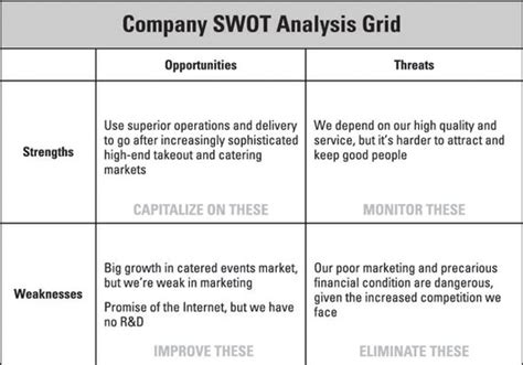related keywords suggestions for swot plan