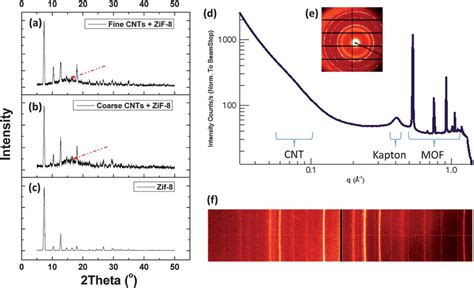 xrd pattern of zif 8 fig 2 xrd spectra of a hybrid fine cnts and zif 8