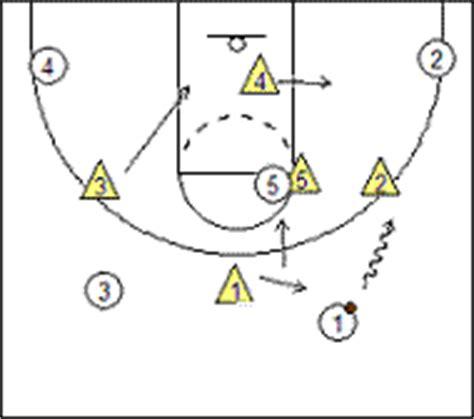 drive dalam basket dasar pertahanan zone defense 1 3 1 dalam permainan bola