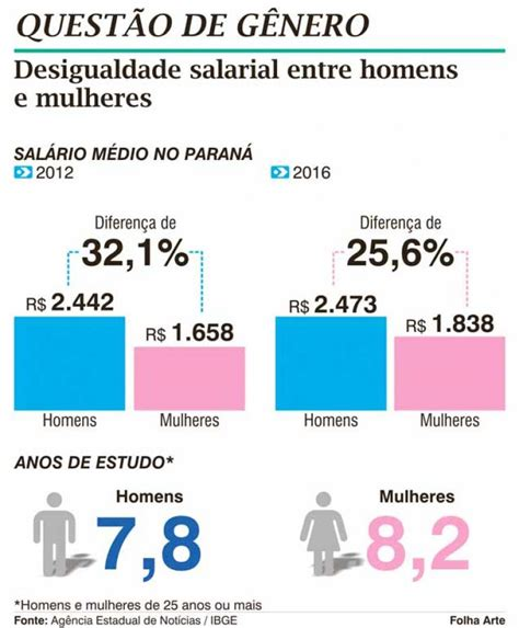 servete de obra pis salarial diferen 231 a salarial entre homens e mulheres chega a 25 6