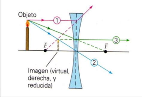 lentes divergentes en las lentes divergentes las im 225 genes lentes convergentes y divergentes