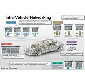 Blog &gt DAC Sunday – For Networking In Cars Ethernet Has An Edge