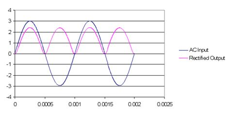 non rectifier diode activity 2 diode i vs v analog devices wiki