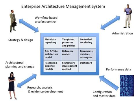 Mba In Media Management Scope by Architecture The O Jays And Architects On