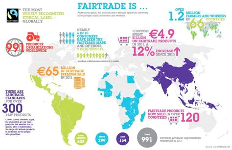 Fair Trade: What It Is, How It Works and How You Can Help   Treading My Own Path   Zero Waste