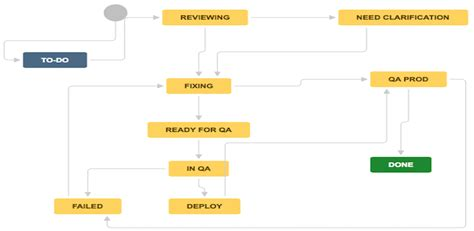 scrum workflow workflow diagram types images how to guide and refrence