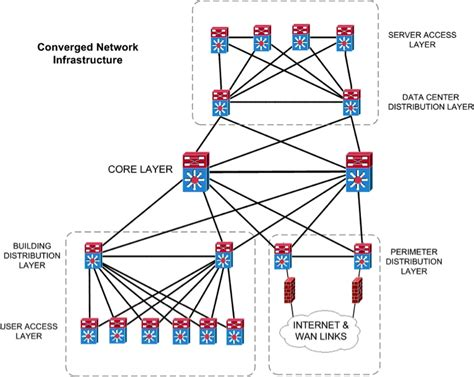 network infrastructure layout medical grade network design and operation white paper