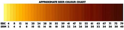 srm color chart sensory school the eye of the holder the bruery
