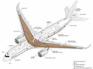 Fuel System A330 How Are The Wings Of Large Airliners Attached To The