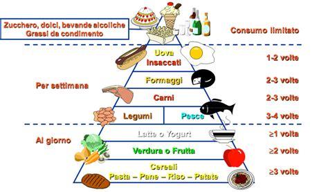 master alimentare sellitri nutrizione biologo nutrizionista educazione