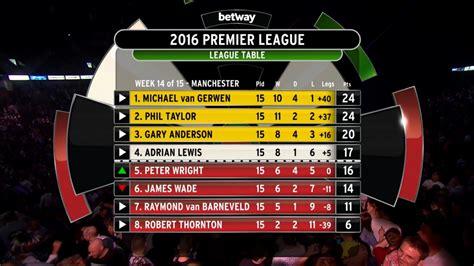tabelle premier league pdc premier league darts 2016 dartn de dart news dart