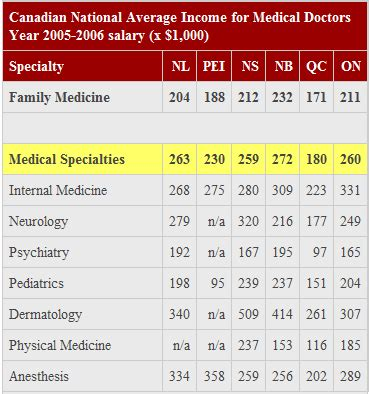 Mba Median Salary Canada by Doctors Salaries In Canada