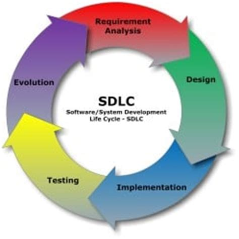 design quality adalah sdlc phases software development life cycle