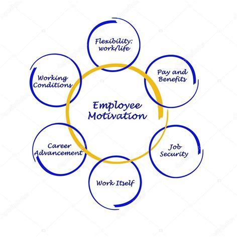 diagram of motivation diagram of employee motivation stock photo 169 vaeenma