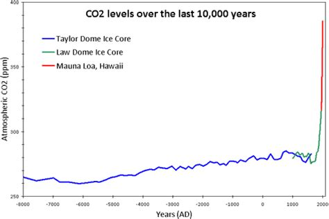 Co2 Levels In Home by How Reliable Are Co2 Measurements