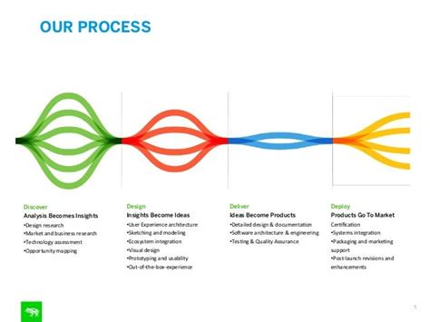design process guidelines frog meets tag milan infographics pinterest diagram