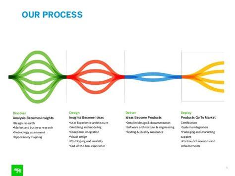 design management guidelines frog meets tag milan infographics pinterest diagram