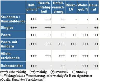 Autoversicherung Rechner Schweiz by Wie Sie Sich Richtig Versichern Freenet De