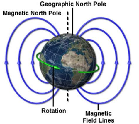 Strength Of Earth S Magnetic Field In Tesla Magnetic Field Maglab