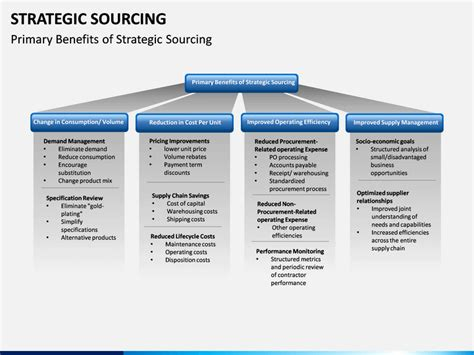 strategic sourcing plan template strategic sourcing powerpoint template sketchbubble