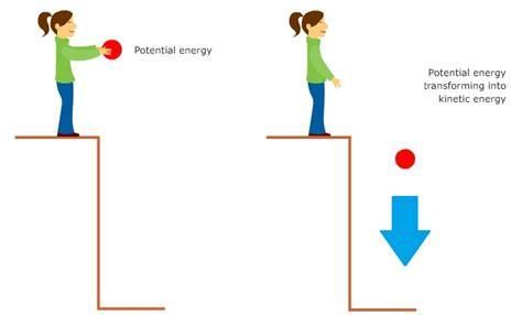 exle of gravitational potential energy energy clipart gravitational energy pencil and in color