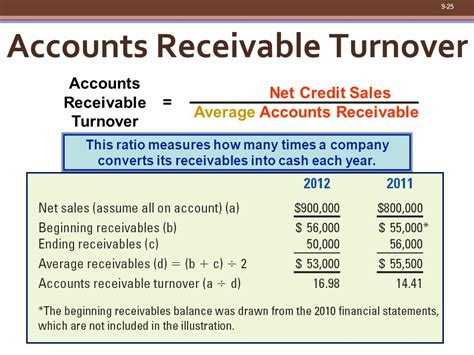 Credit Sales Turnover Formula Chapter 9 Financial Statement Analysis Ppt