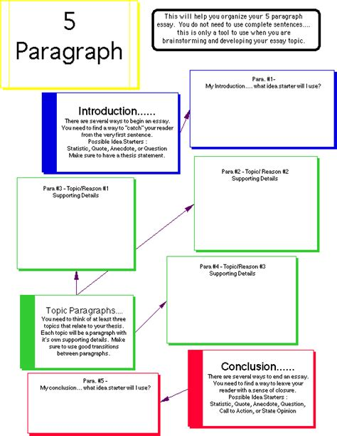 How To Make A 5 Paragraph Essay by Writing List Diigo