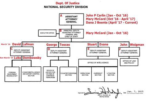 fbi organizational chart the russian collusion narrative was as fbi