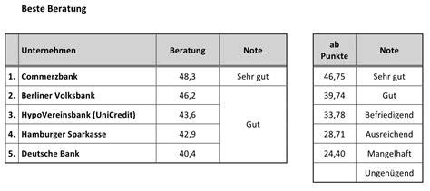 bausparkasse deutsche bank beste riesterberatung 2014 deutsches kundeninstitut dki