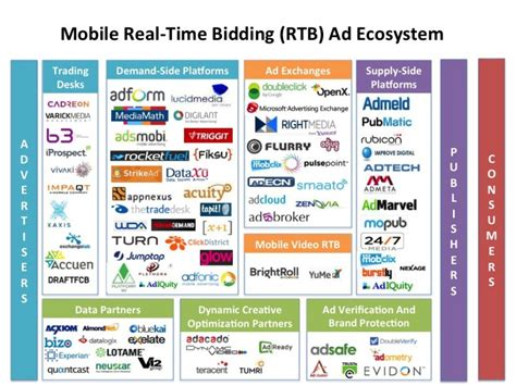 mobile vas companies mobile real time bidding ad ecosystem business insider