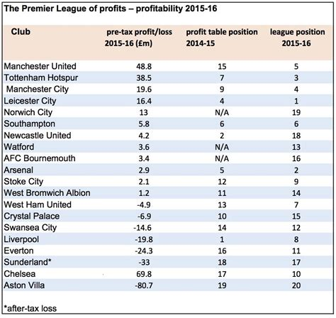 epl table rules manchester united on top of 2015 16 premier league profits