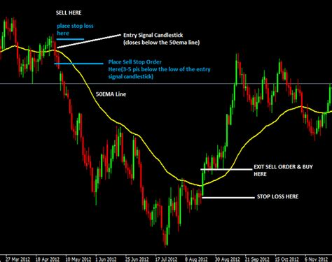 forex swing strategy 50 ema forex trading strategy the trading rules are really