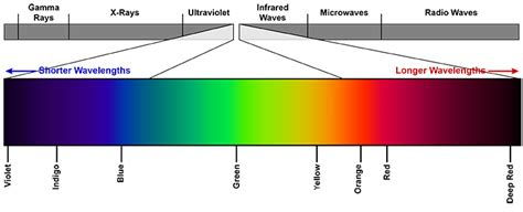 color spectrum energy levels choosing the right wavelengths for laser tattoo removal