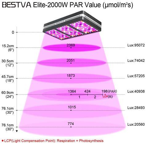bestva  led grow light full  review