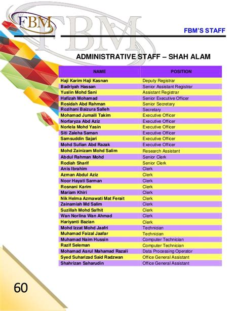 Master Of Business Administration Mba Uitm by Fbm Annual Report 2013
