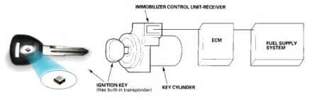 Acura Immobilizer System Green Key Light On Dash Flahing Honda Civic Forum