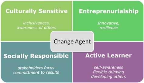 change agent learner socially student responsible change social