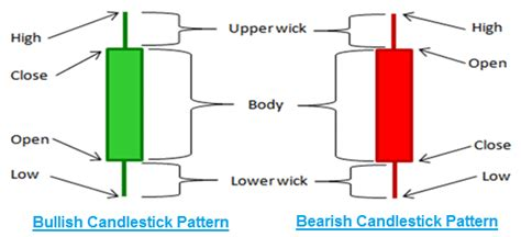 bullish candlestick pattern definition technical analysis candlestick chart definition exles