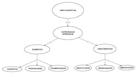 fuente ontoria a y otros 1992 mapas conceptuales madrid c p b admon de personal 4 octubre 2010