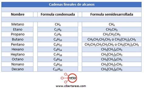 cadenas lineales alcanos alcanos qu 237 mica 2 cibertareas