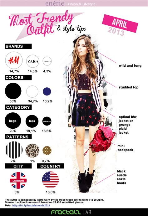 Style Tips by Most Trendy And Style Tips Infographic