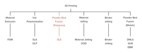 design for rapid manufacturing functional sls parts introduction to sls 3d printing 3d hubs