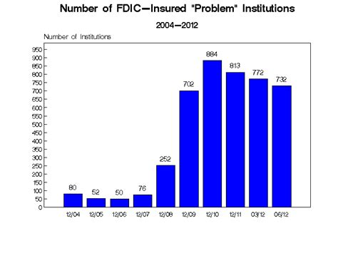 fdic section 19 fdic issues 56 enforcement actions in july against banks