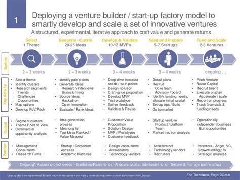 Linkedin Msf Mba Venture Capital by Venture Builder Start Up Factory Model One Slider