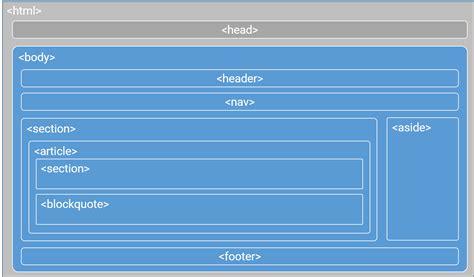 how to use section in html5 seo und 220 berschriften warum ist die korrekte hierarchie