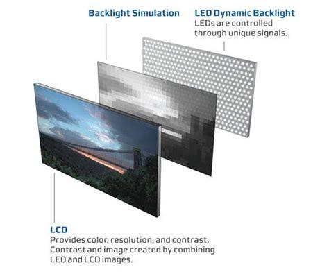 Led Backlight led backlighting vs edgelighting sound vision