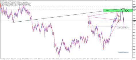 pattern analysis wave nzd jpy 1 3 bearish wolfe wave pattern admiral markets