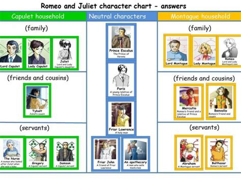 Romeo And Juliet Character Analysis Essay Prompt by Customizable Posting Service Plan Purchase Essay