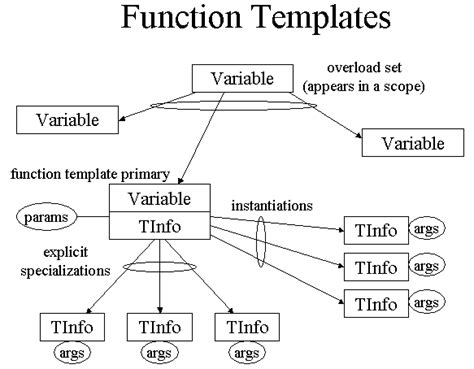 what is template function elsa design