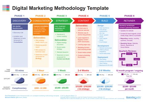 digital media strategy template waqastheseo